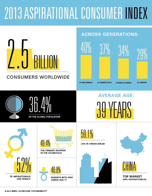 2013-Aspirational-Consumer-Index-GlobeScan-SustainAbility-BBMG