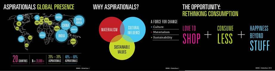 aspirationals